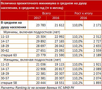 В Казахстане прожиточный минимум для женщин ощутимо меньше, чем для мужчин - исследование, фото-2