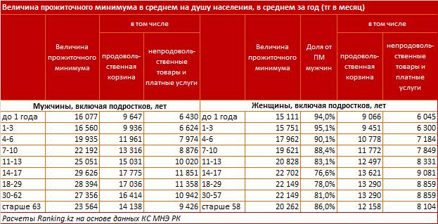В Казахстане прожиточный минимум для женщин ощутимо меньше, чем для мужчин - исследование, фото-3