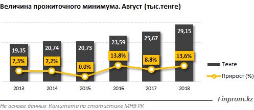 В Казахстане вырос прожиточный минимум, фото-1