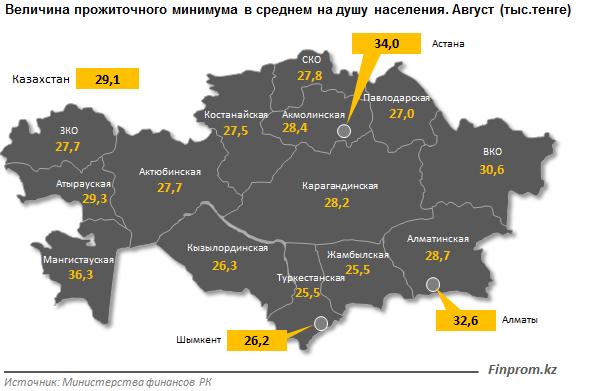 В Казахстане вырос прожиточный минимум, фото-2