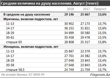 В Казахстане вырос прожиточный минимум, фото-3